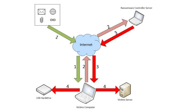 Ransomware Part 1: What and How it works?