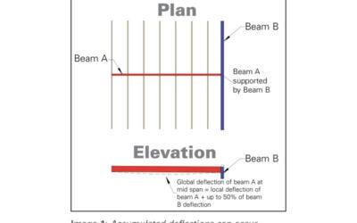 Traps in Building Design